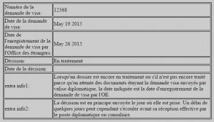 Etat d'avancement de demande de visa sur le site de l'Office des étrangers, Belgique. | Capture d'écran